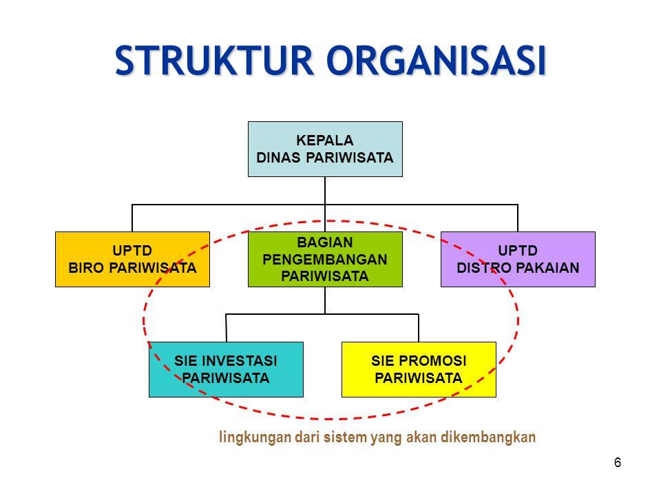 STRUKTUR ORGANISASI lingkungan dari sistem yang akan dikembangkan