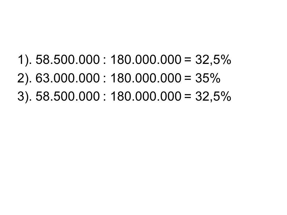1). 58.500.000 : 180.000.000 = 32,5% 2). 63.000.000 : 180.000.000 = 35% 3).