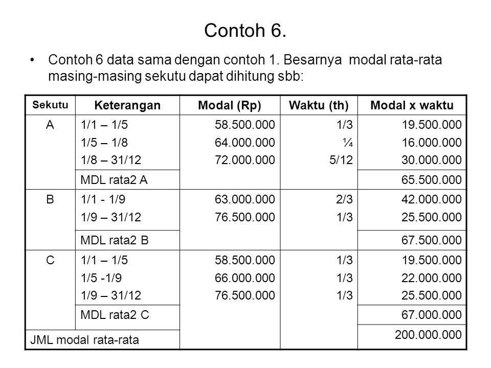 Contoh 6. Contoh 6 data sama dengan contoh 1. Besarnya modal rata-rata masing-masing sekutu dapat dihitung sbb: