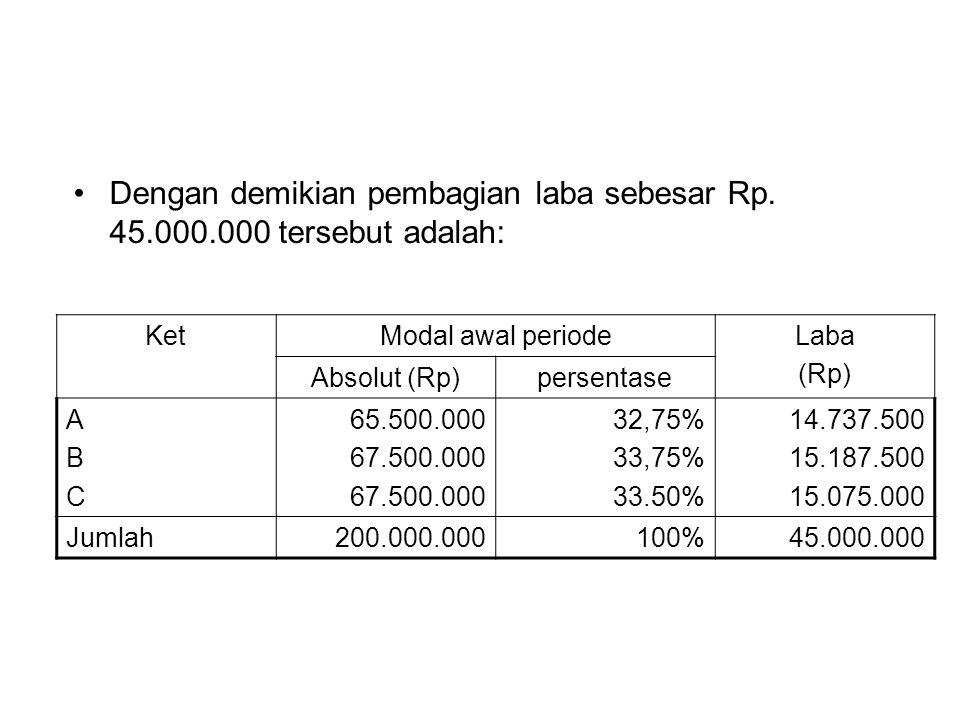 Dengan demikian pembagian laba sebesar Rp. 45.000.000 tersebut adalah: