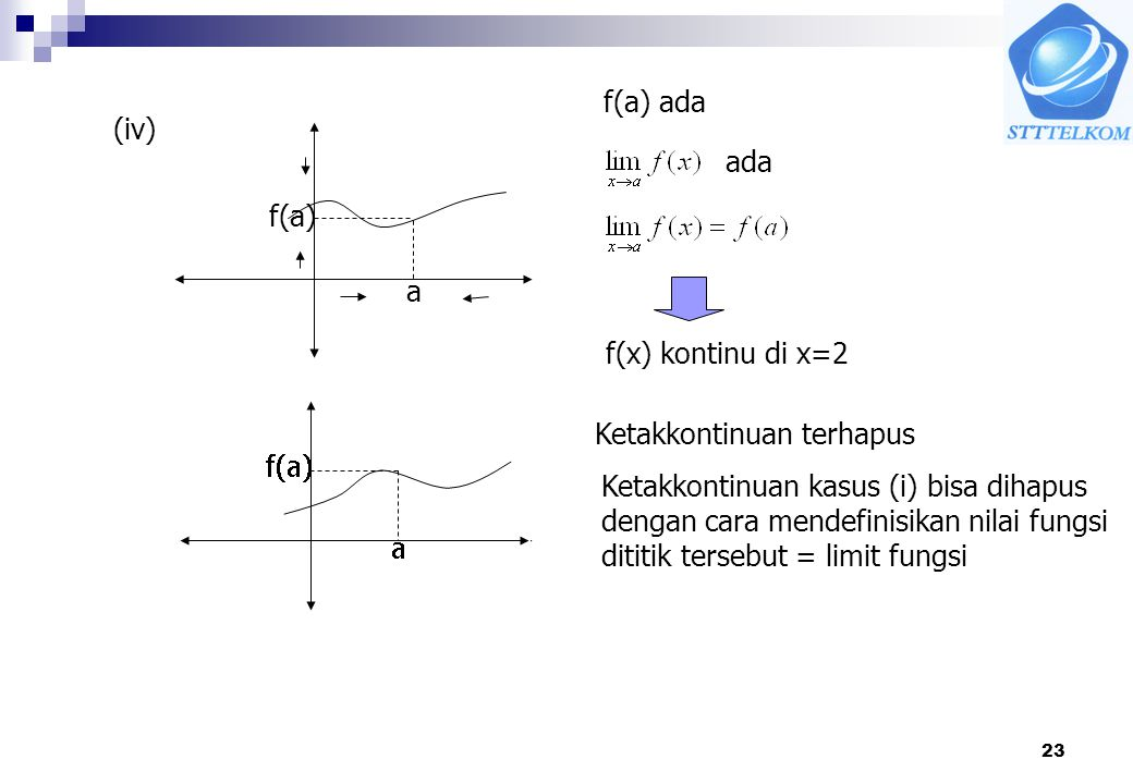 f(a) ada (iv) ada. f(a) a. f(x) kontinu di x=2. Ketakkontinuan terhapus. º. Ketakkontinuan kasus (i) bisa dihapus.
