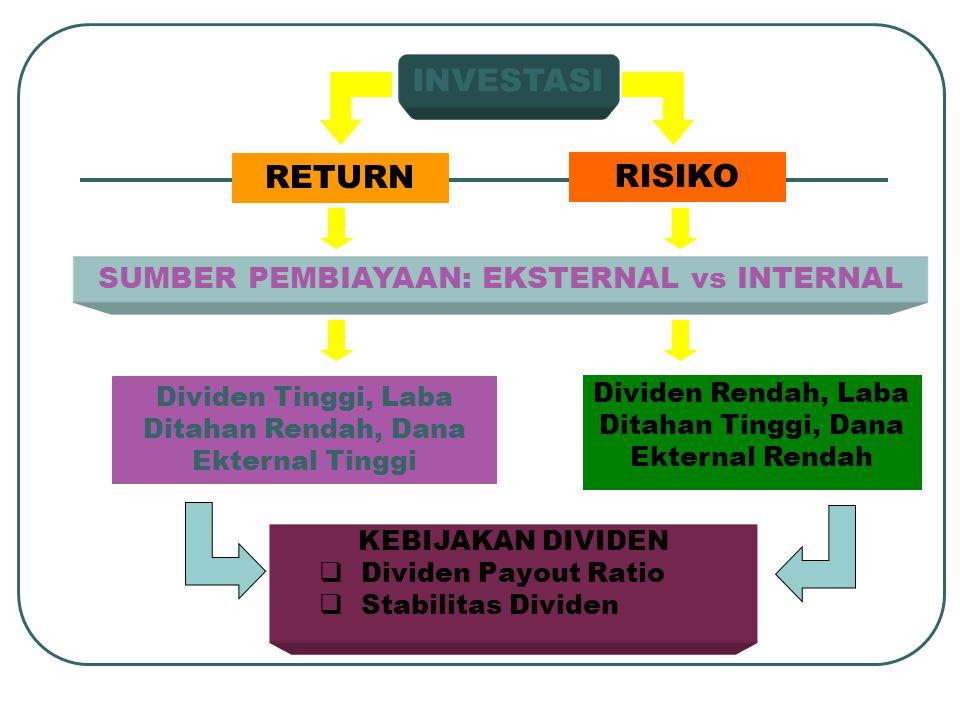 INVESTASI RETURN RISIKO SUMBER PEMBIAYAAN: EKSTERNAL vs INTERNAL