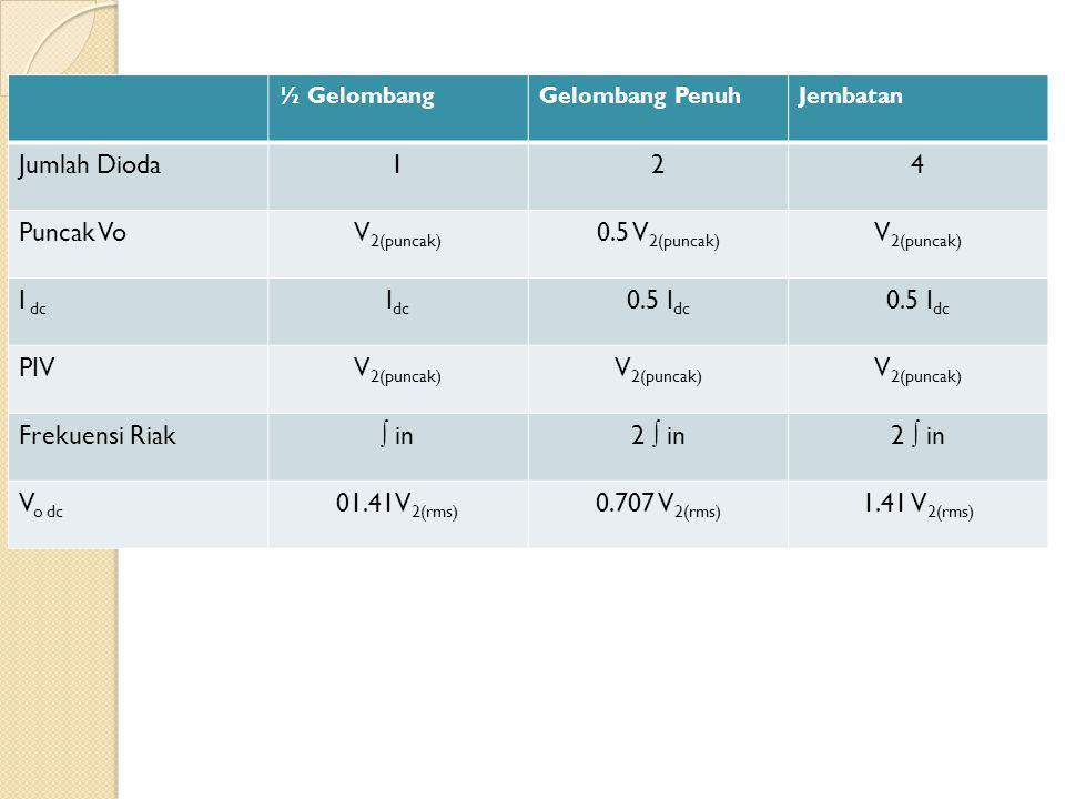 Jumlah Dioda 1 2 4 Puncak Vo V2(puncak) 0.5 V2(puncak) I dc Idc