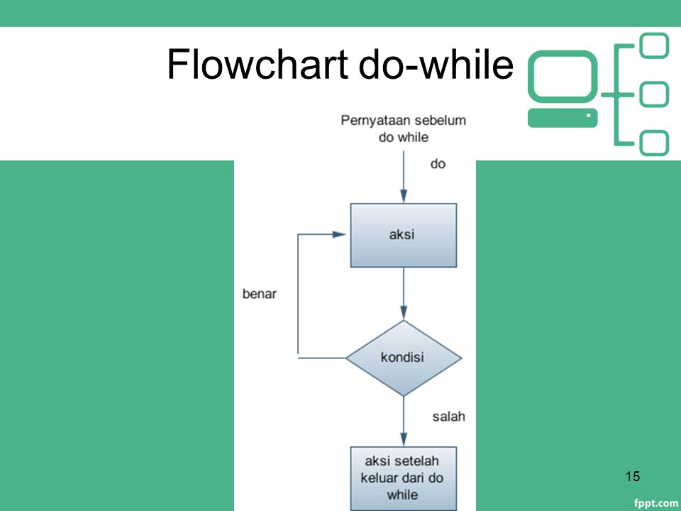 Flowchart do-while
