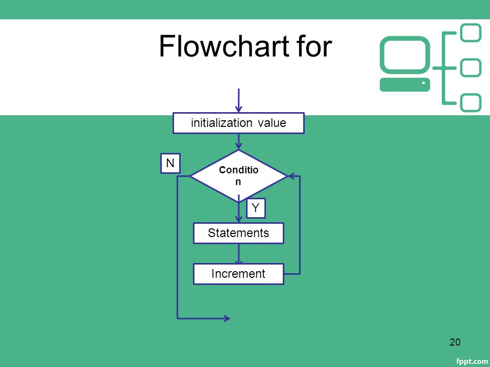 Flowchart for Condition Statements N Y initialization value Increment