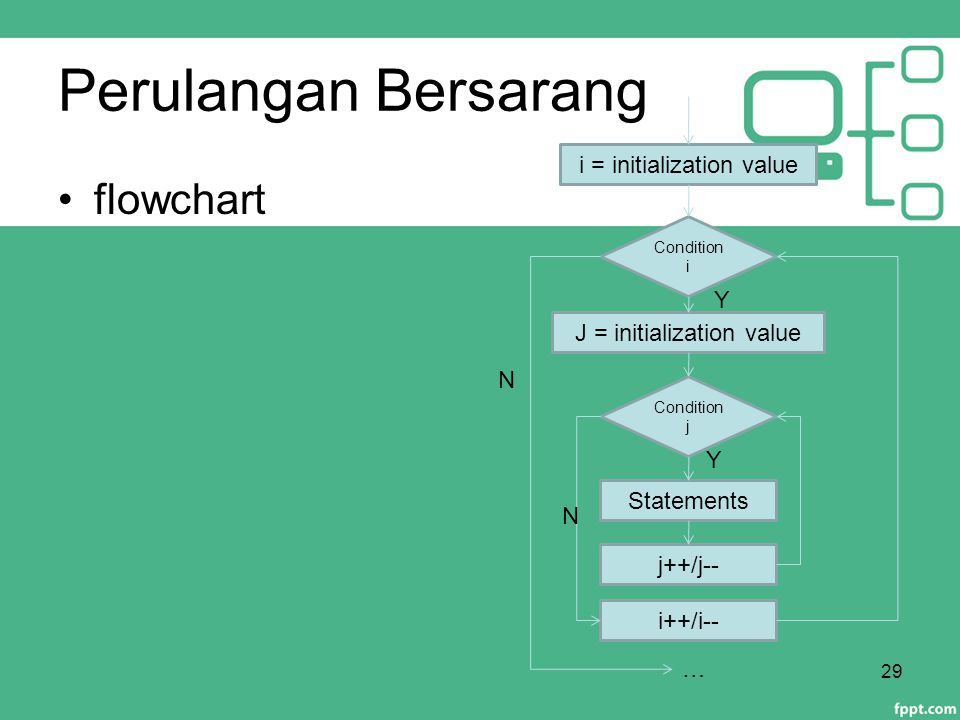 Perulangan Bersarang flowchart i = initialization value Y