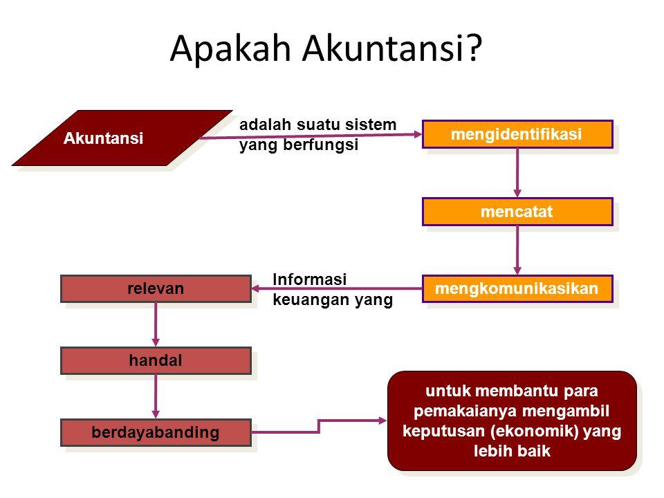 Apakah Akuntansi Akuntansi adalah suatu sistem yang berfungsi