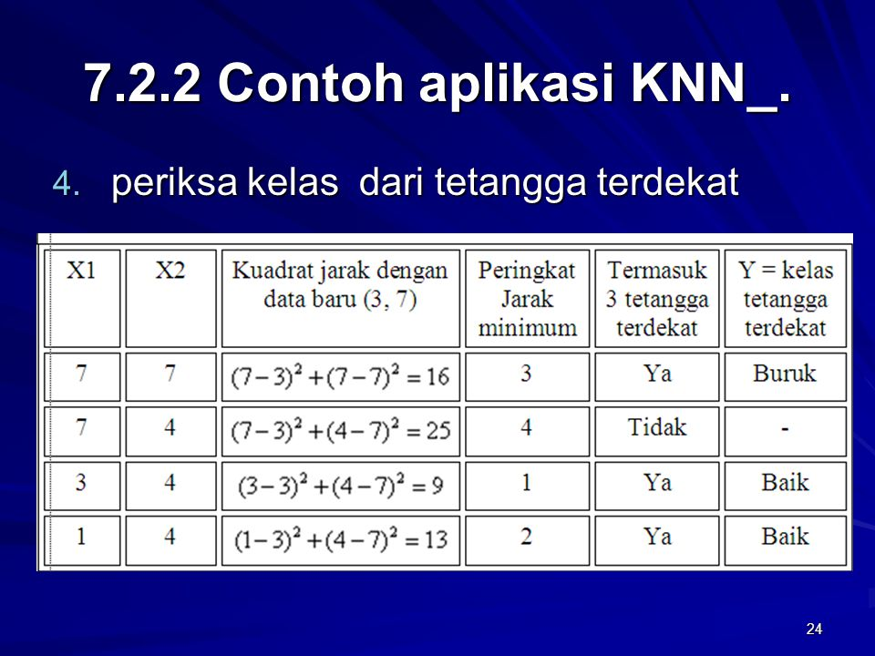 7.2.2 Contoh aplikasi KNN_. periksa kelas dari tetangga terdekat