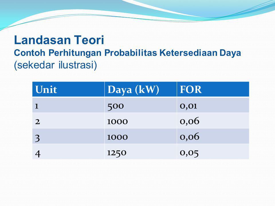 Landasan Teori (sekedar ilustrasi) Unit Daya (kW) FOR 1 500 0,01 2
