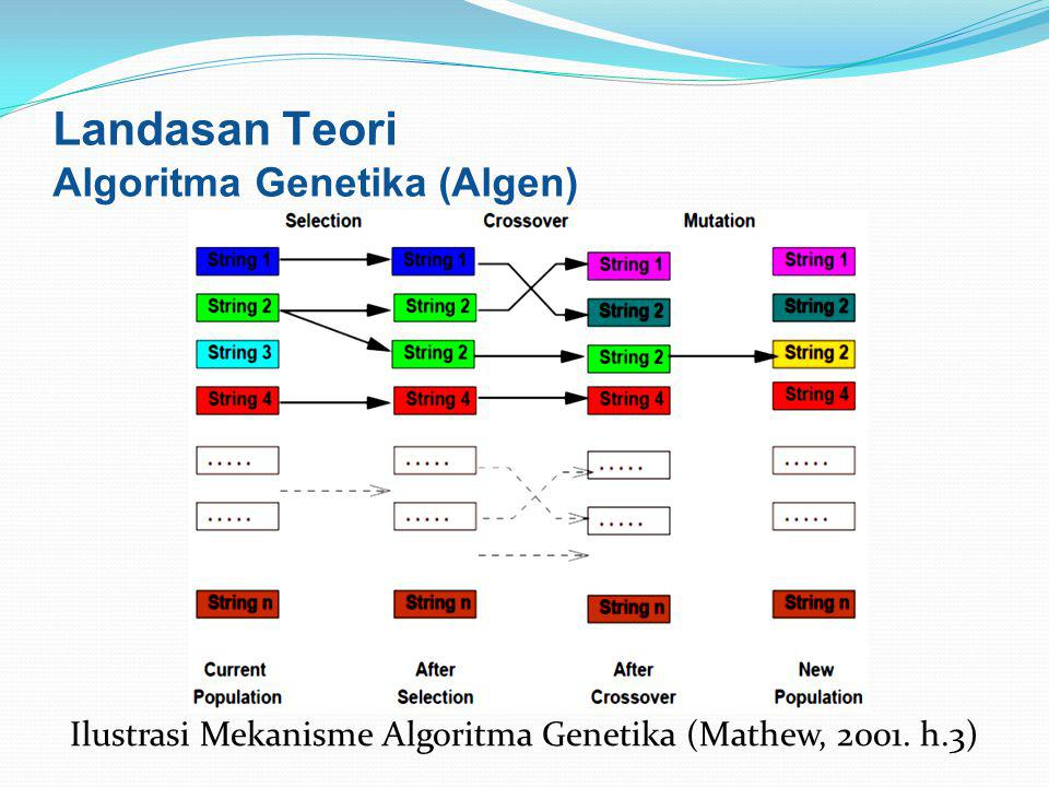 Ilustrasi Mekanisme Algoritma Genetika (Mathew, 2001. h.3)