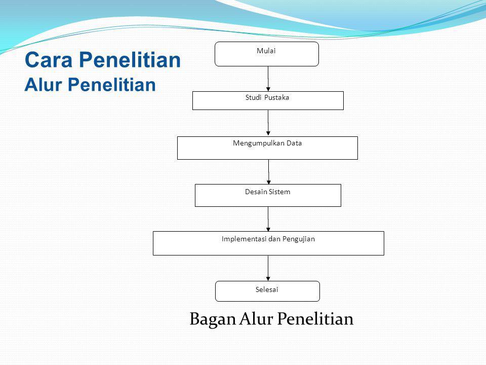 Implementasi dan Pengujian