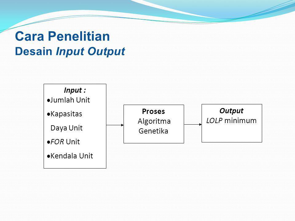 Cara Penelitian Desain Input Output Input : Jumlah Unit Kapasitas