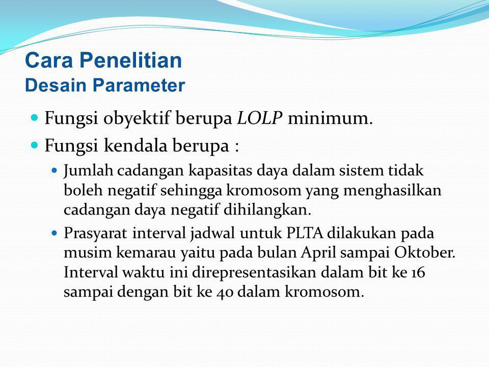 Cara Penelitian Desain Parameter Fungsi obyektif berupa LOLP minimum.