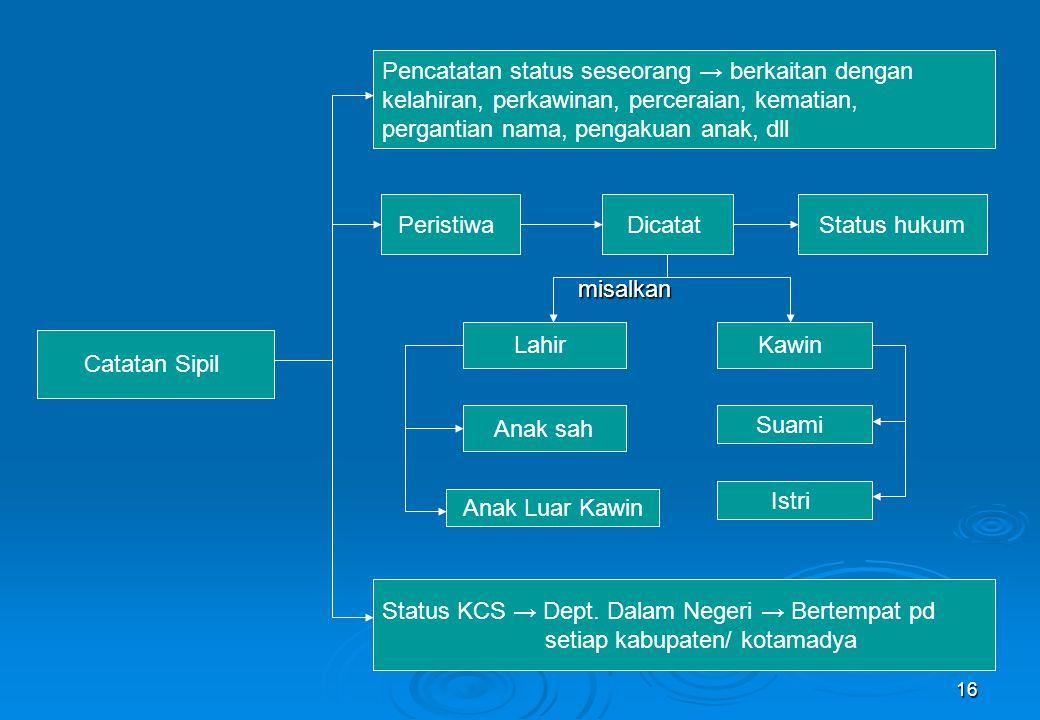 misalkan Pencatatan status seseorang → berkaitan dengan. kelahiran, perkawinan, perceraian, kematian,