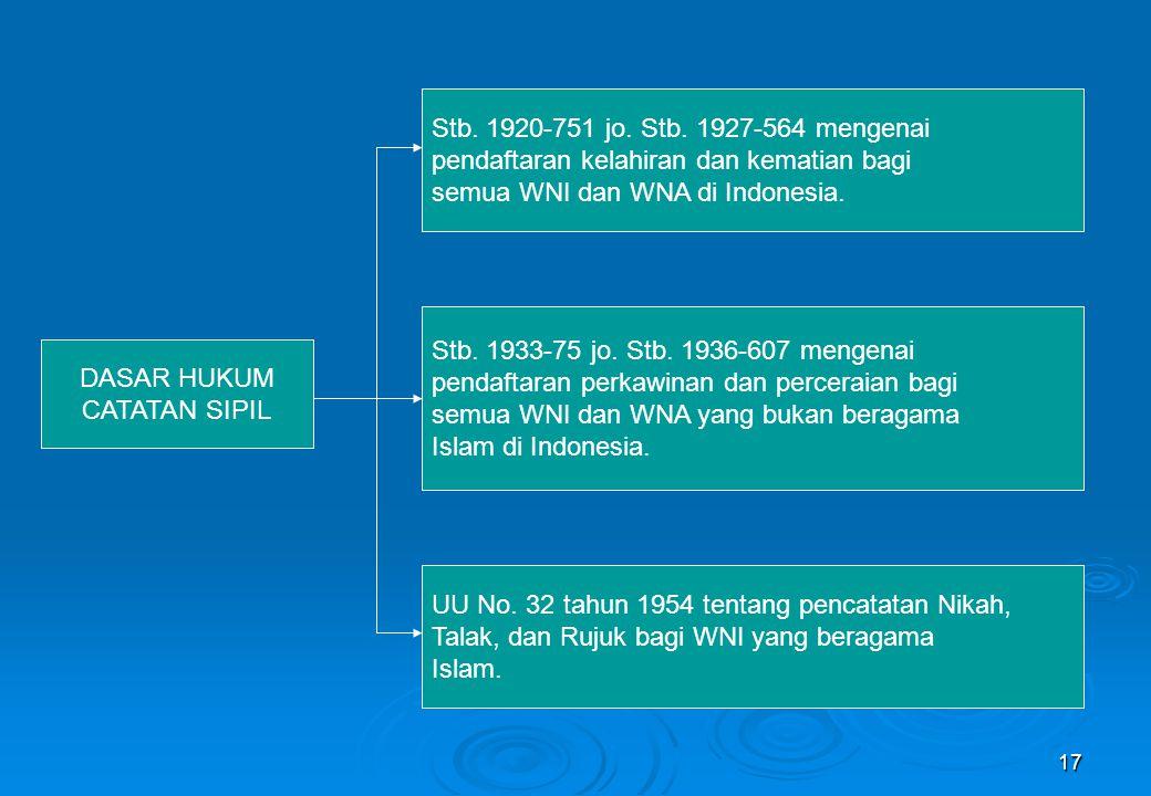Stb. 1920-751 jo. Stb. 1927-564 mengenai pendaftaran kelahiran dan kematian bagi. semua WNI dan WNA di Indonesia.