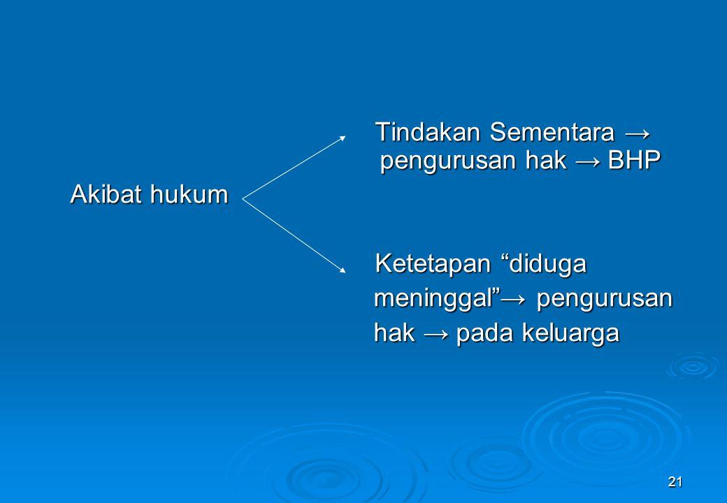 Tindakan Sementara → pengurusan hak → BHP