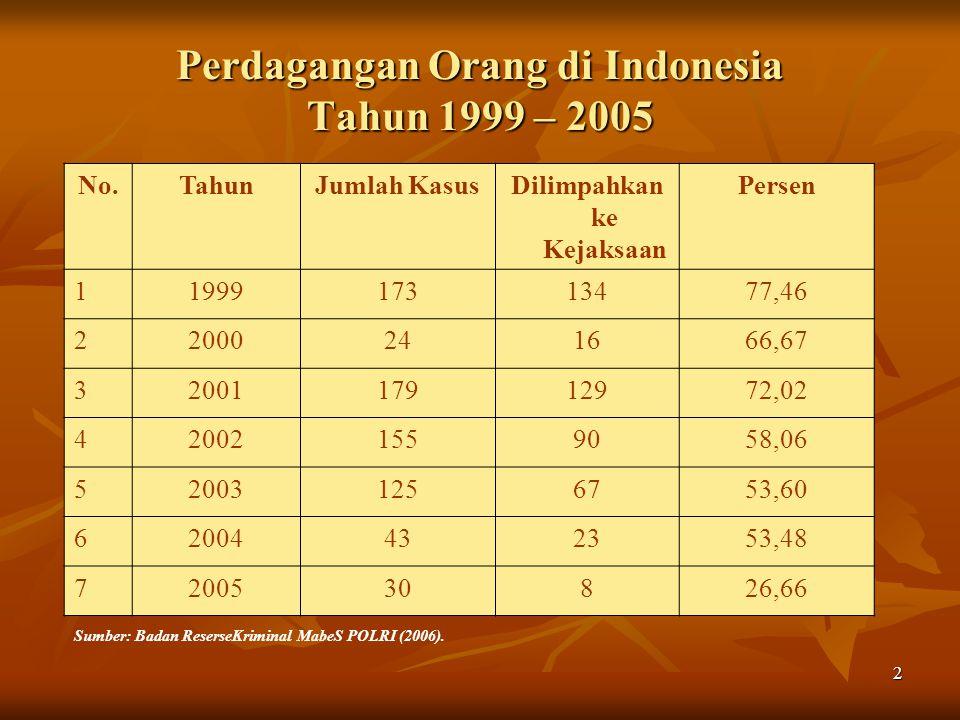 Perdagangan Orang di Indonesia Tahun 1999 – 2005