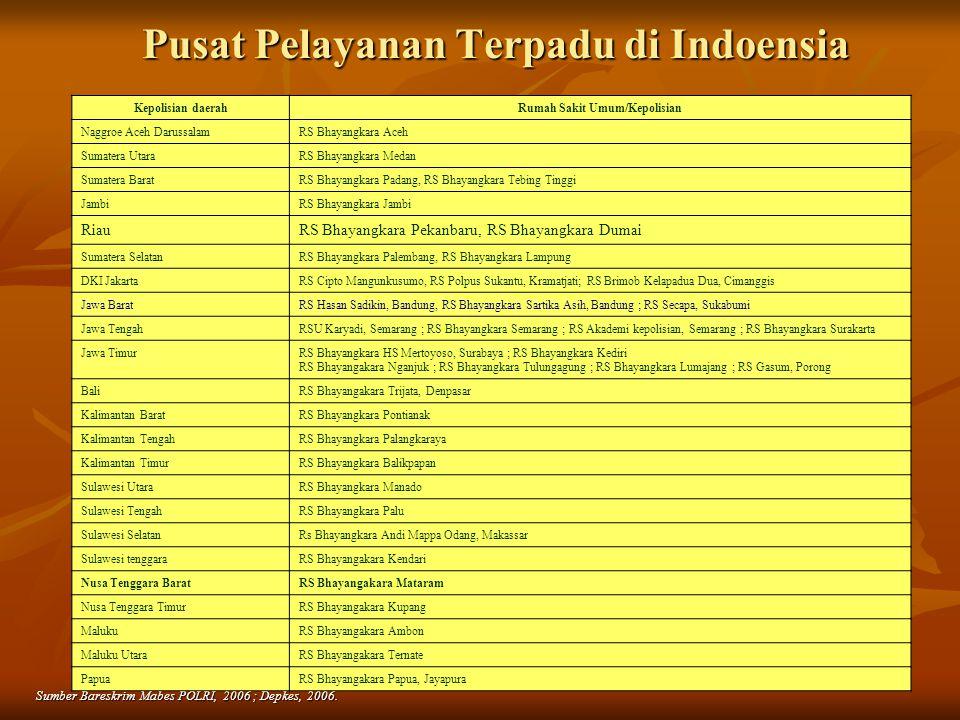 Pusat Pelayanan Terpadu di Indoensia