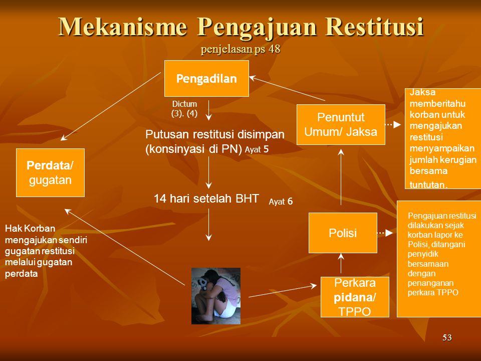 Mekanisme Pengajuan Restitusi penjelasan ps 48