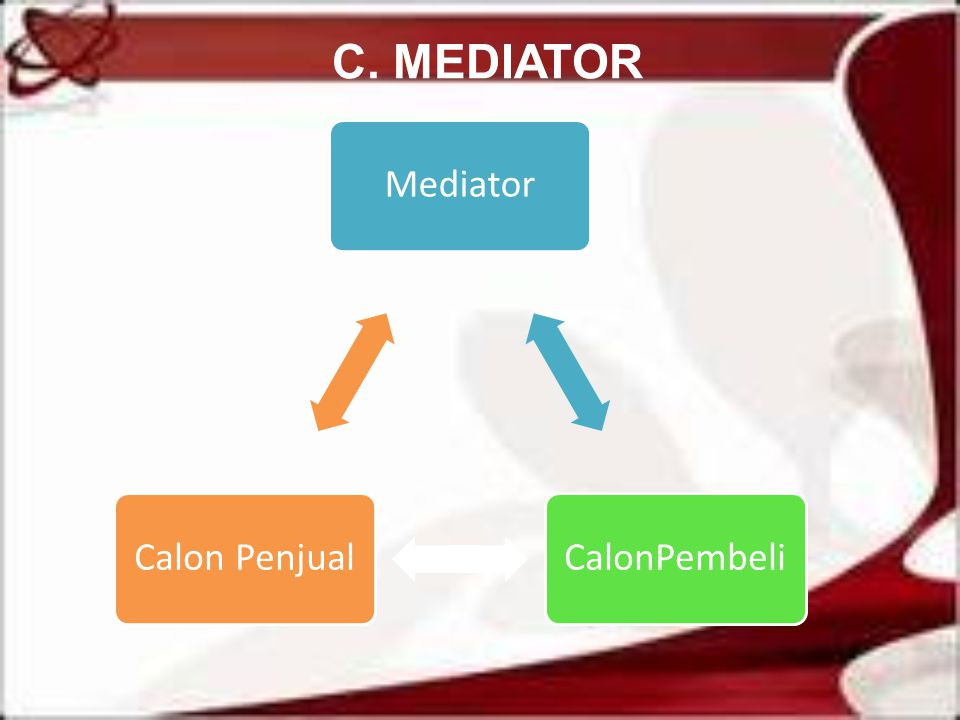 C. MEDIATOR Mediator CalonPembeli Calon Penjual