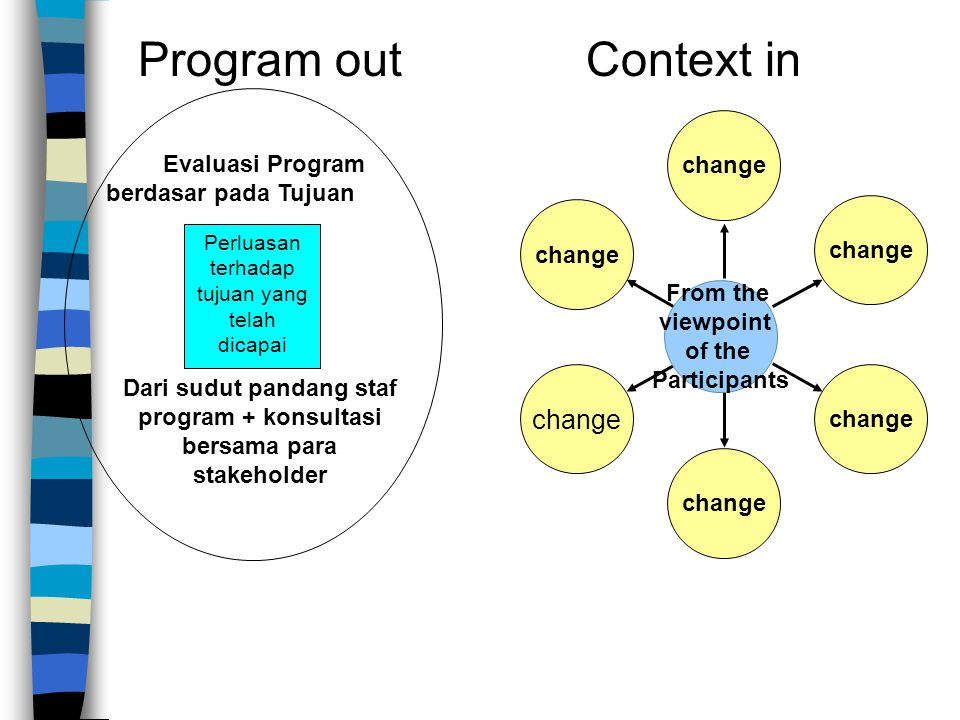 Program out Context in change change