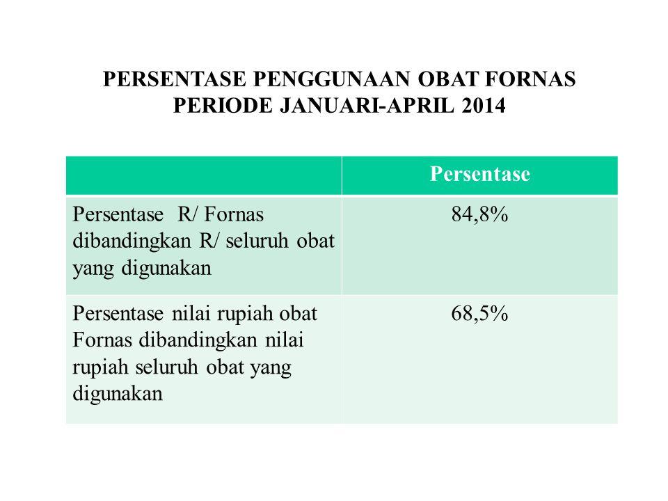 PERSENTASE PENGGUNAAN OBAT FORNAS PERIODE JANUARI-APRIL 2014