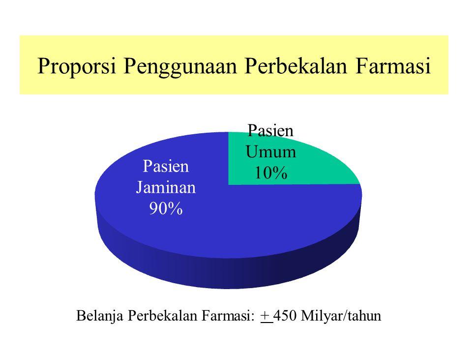 Proporsi Penggunaan Perbekalan Farmasi