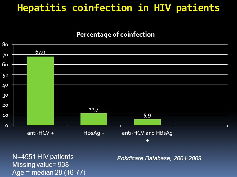 Hepatitis coinfection in HIV patients