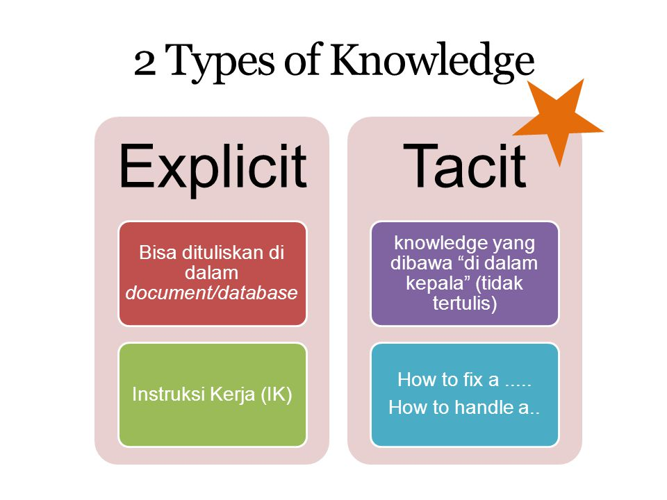 Explicit Tacit 2 Types of Knowledge