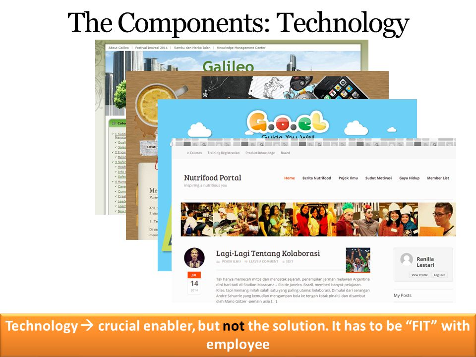 The Components: Technology