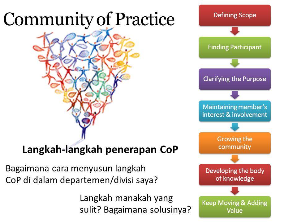 Langkah-langkah penerapan CoP