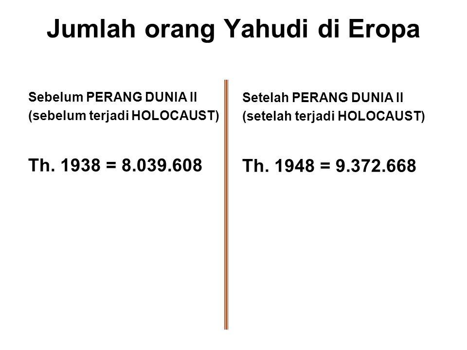 Jumlah orang Yahudi di Eropa
