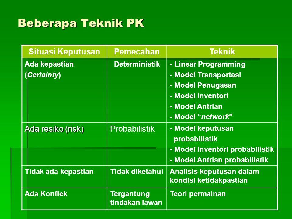 Beberapa Teknik PK Situasi Keputusan Pemecahan Teknik