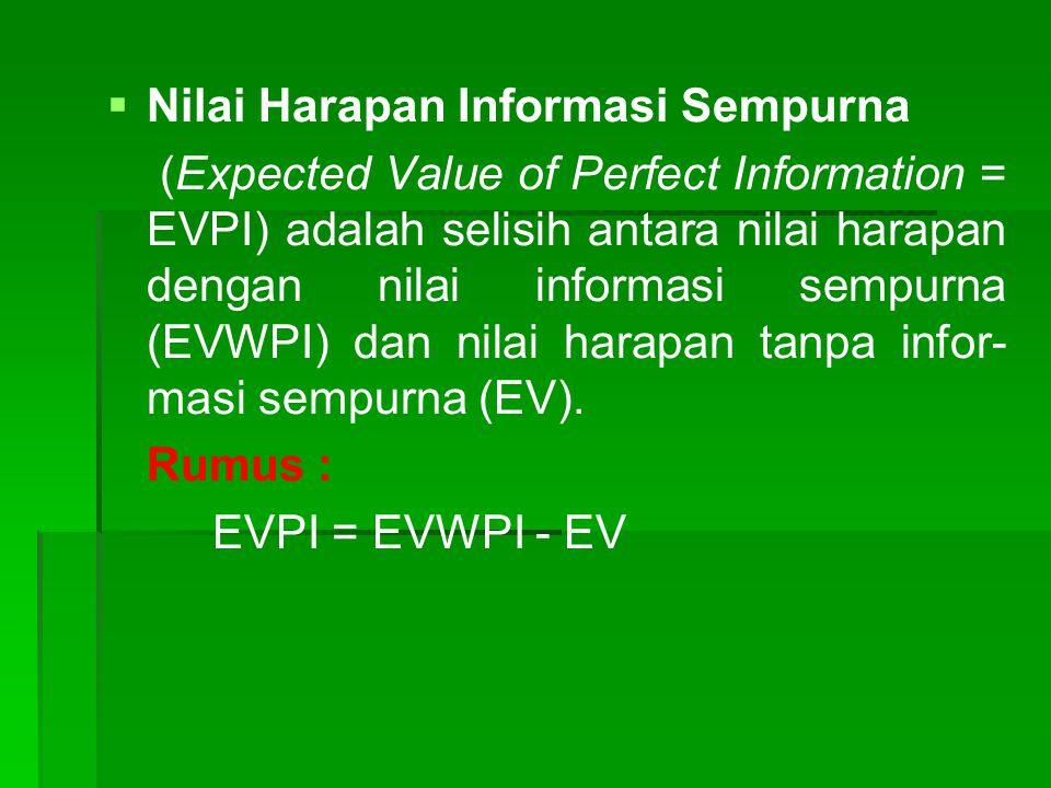 Nilai Harapan Informasi Sempurna