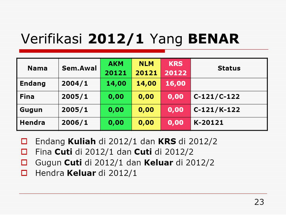Verifikasi 2012/1 Yang BENAR