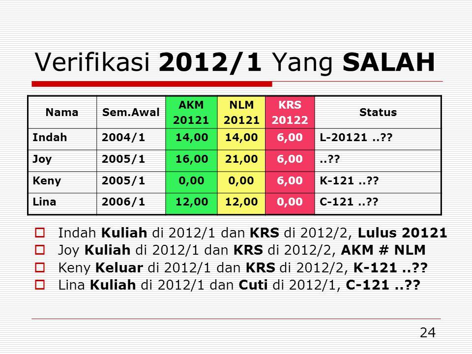 Verifikasi 2012/1 Yang SALAH