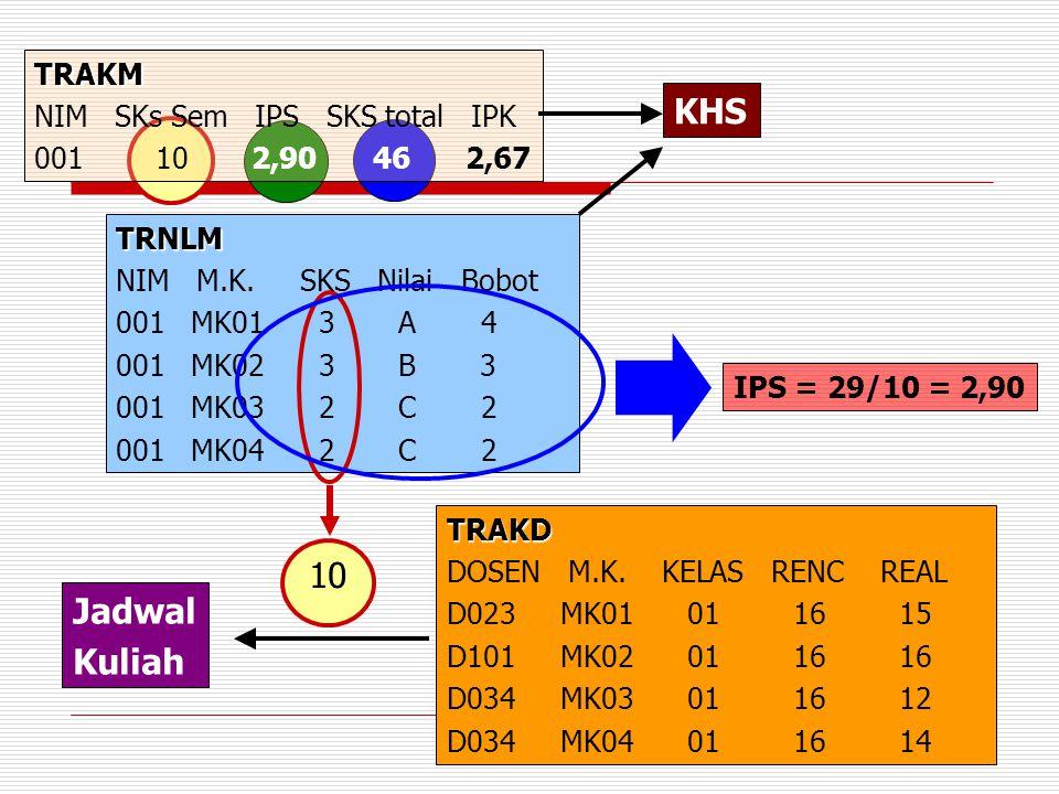 KHS 10 Jadwal Kuliah TRAKM NIM SKs Sem IPS SKS total IPK