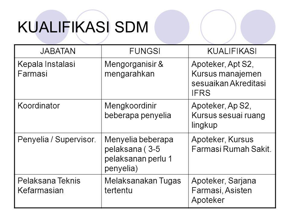 KUALIFIKASI SDM JABATAN FUNGSI KUALIFIKASI Kepala Instalasi Farmasi