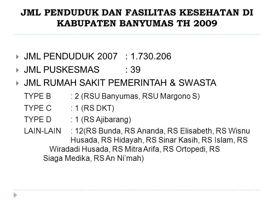 JML PENDUDUK DAN FASILITAS KESEHATAN DI KABUPATEN BANYUMAS TH 2009