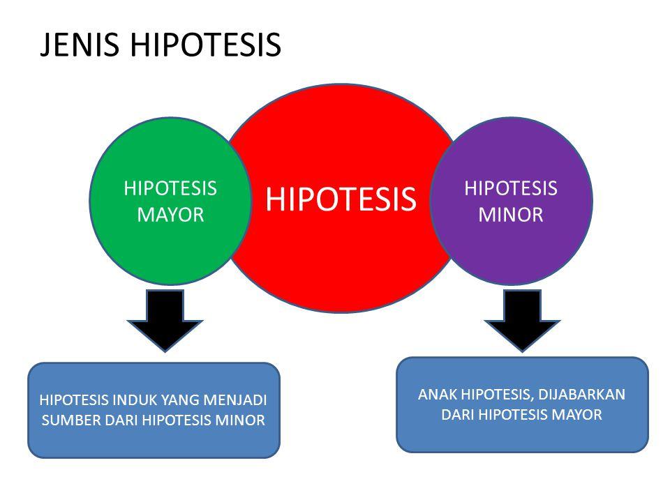JENIS HIPOTESIS HIPOTESIS HIPOTESIS MAYOR HIPOTESIS MINOR