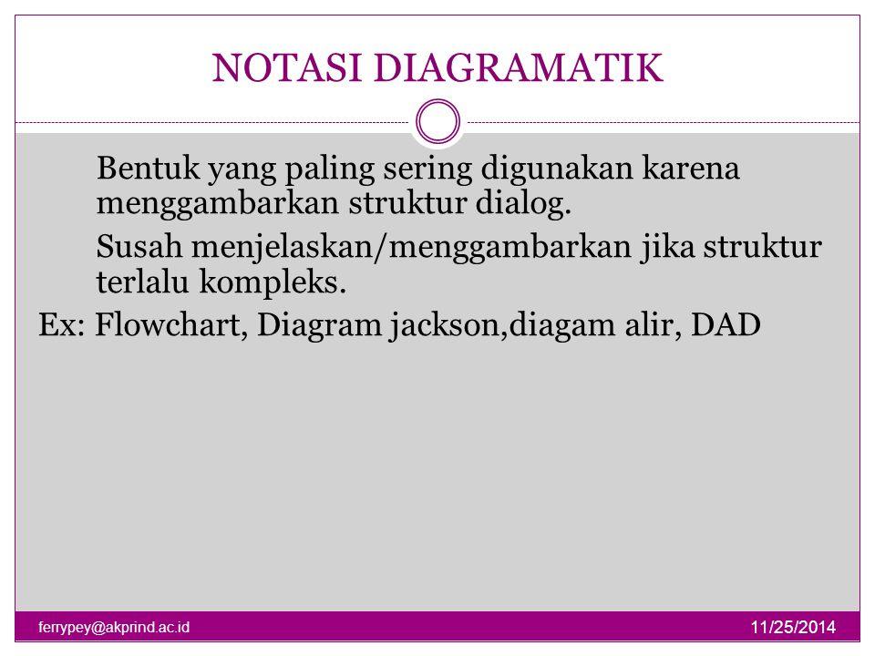 NOTASI DIAGRAMATIK