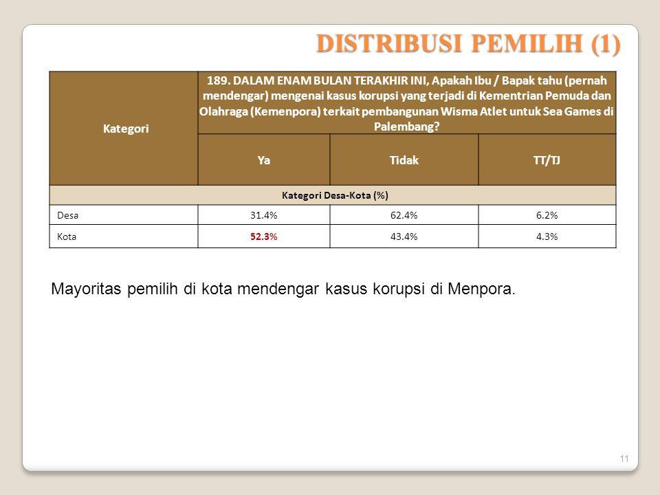 Kategori Desa-Kota (%)