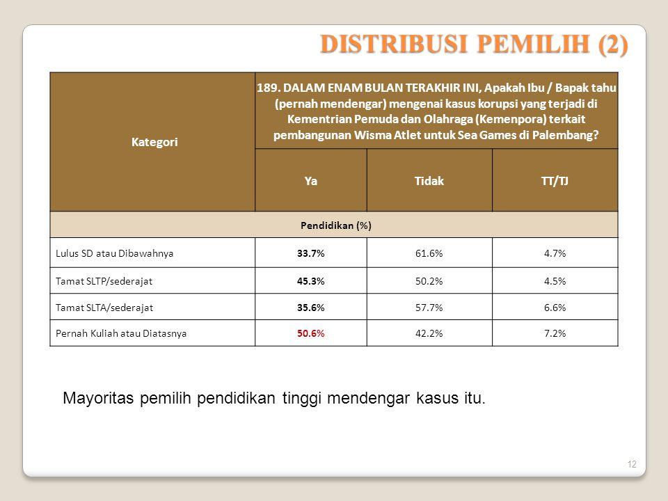 DISTRIBUSI PEMILIH (2) Kategori.