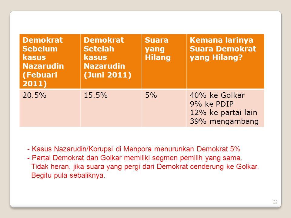 Demokrat Sebelum kasus Nazarudin. (Febuari 2011) Demokrat Setelah kasus Nazarudin. (Juni 2011) Suara yang Hilang.