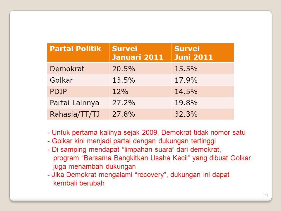 Partai Politik Survei. Januari 2011. Juni 2011. Demokrat. 20.5% 15.5% Golkar. 13.5% 17.9% PDIP.