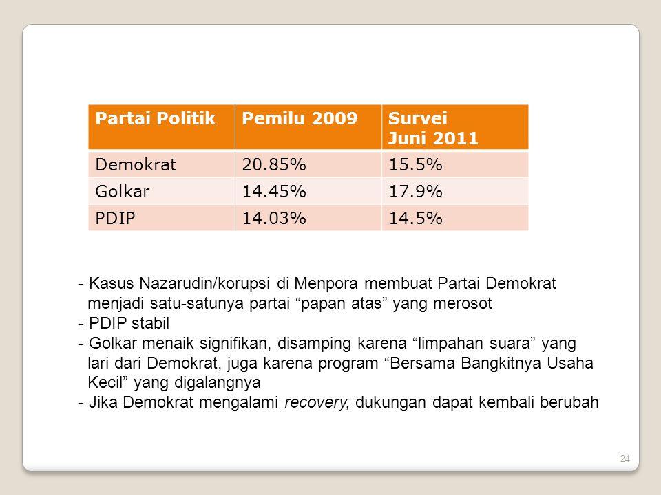 Partai Politik Pemilu 2009. Survei. Juni 2011. Demokrat. 20.85% 15.5% Golkar. 14.45% 17.9% PDIP.