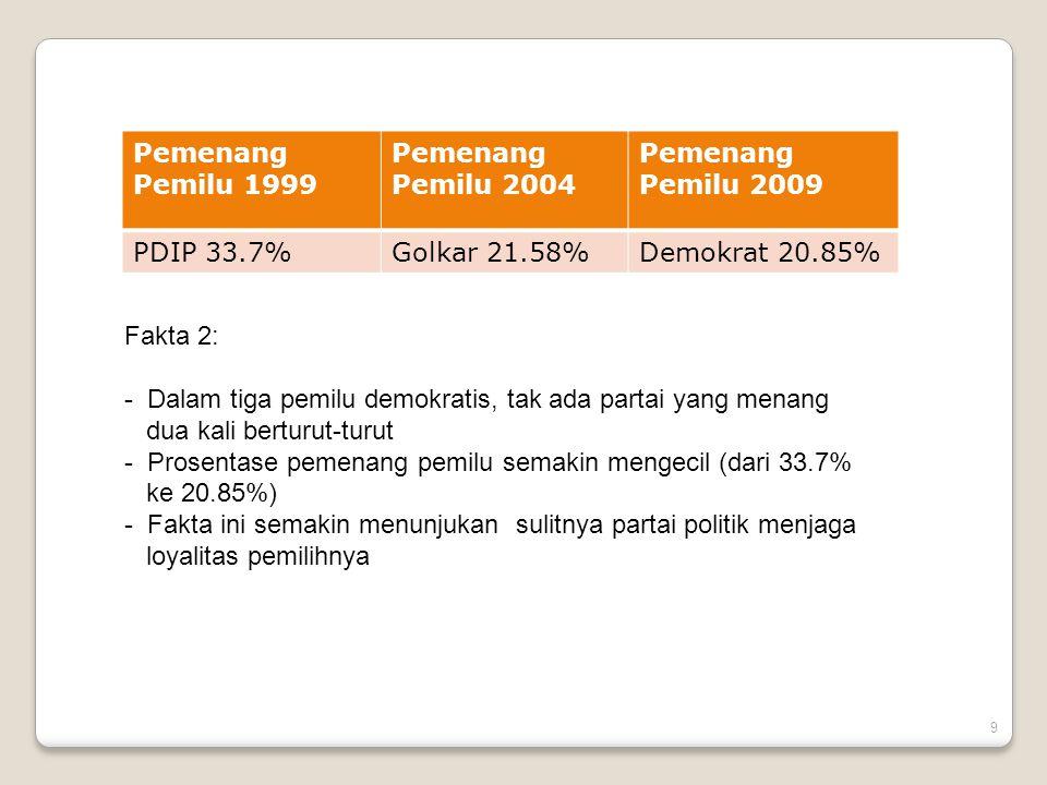 Pemenang Pemilu 1999 Pemenang Pemilu 2004. Pemenang Pemilu 2009. PDIP 33.7% Golkar 21.58% Demokrat 20.85%