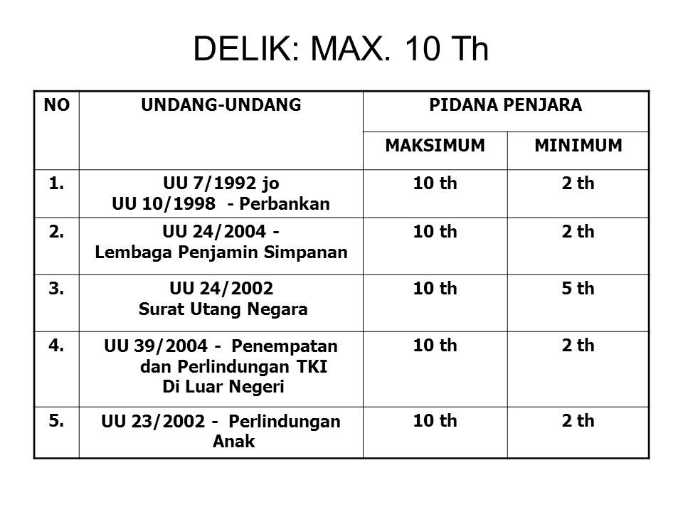 DELIK: MAX. 10 Th NO UNDANG-UNDANG PIDANA PENJARA MAKSIMUM MINIMUM 1.
