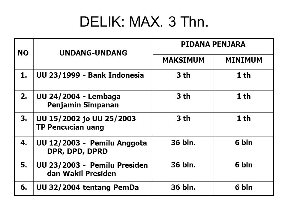 DELIK: MAX. 3 Thn. NO UNDANG-UNDANG PIDANA PENJARA MAKSIMUM MINIMUM 1.