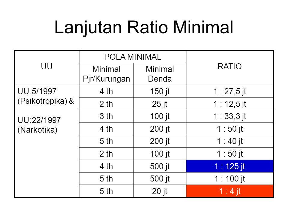 Lanjutan Ratio Minimal